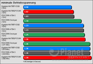 VCore-Vergleich SB600 / SB750 / nForce 780a