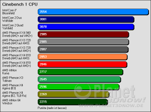 Cinebench 1 CPU