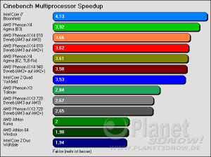 Cinebench Multiprocessor Speedup