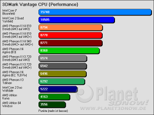 3DMark Vantage Performance CPU