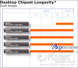 AMD Roadmap Desktop Chipsätze