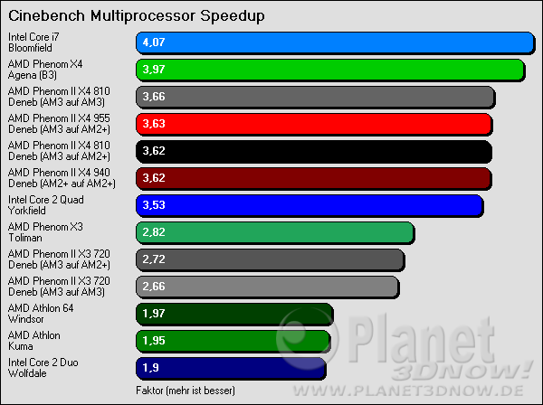 Cinebench Multiprocessor Speedup