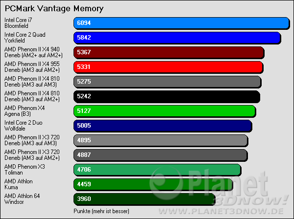 PCMark Vantage Memory