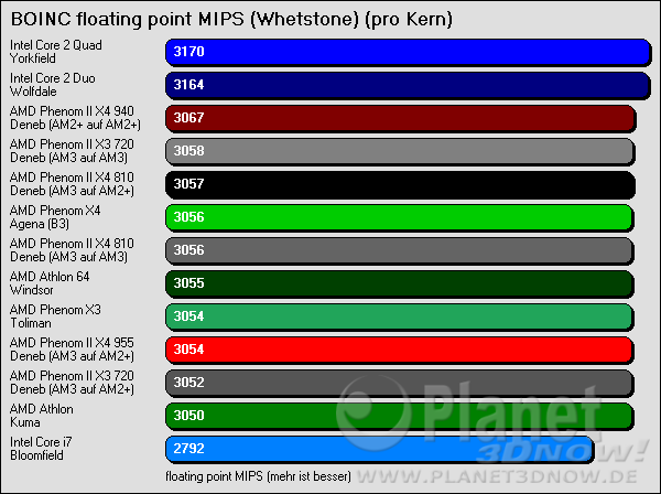 BOINC floating point MIPS (Whetstone) - pro Kern