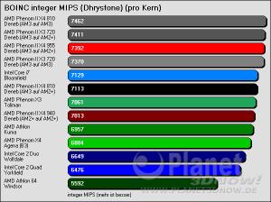 BOINC integer MIPS (Dhrystone) - pro Kern