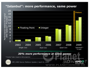 AMD Future of Server Technology Webcast - 22.04.09