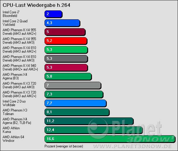 CPU-Last Wiedergabe h.264-Video