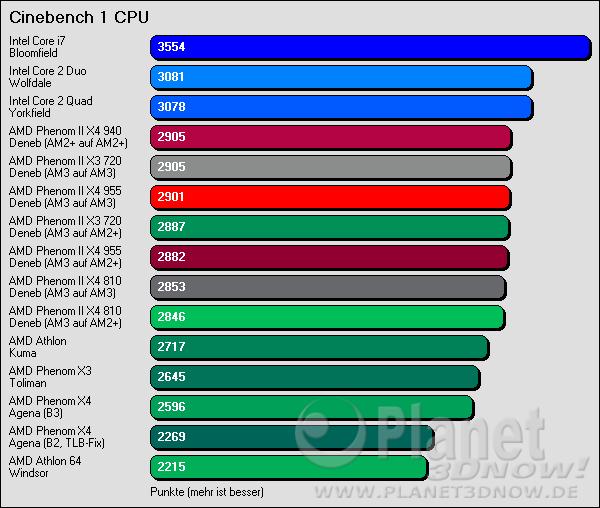 Cinebench 1 CPU