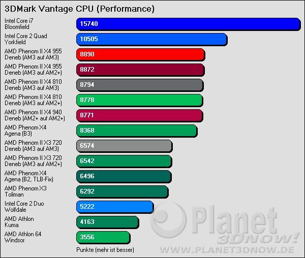 3DMark Vantage Performance CPU