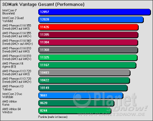 3DMark Vantage Performance Gesamt