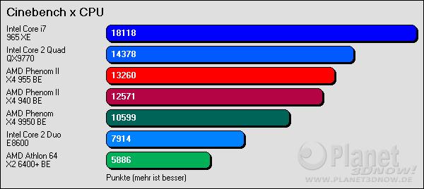 Cinebench x CPU
