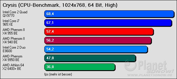 Crysis 1024x768