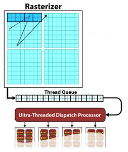 GPGPU Computing