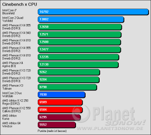Cinebench x CPU