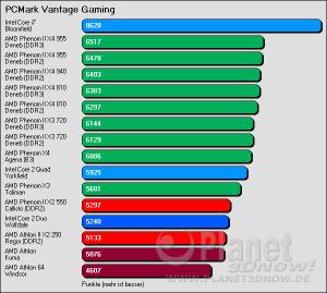 PCMark Vantage Gaming