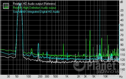 RightMark Audio Analyzer - Intermodulation distortion