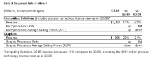 AMD Quartalszahlen (Q3/09)