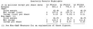 NVIDIA Zahlen Q3 2010 (kalendarisch 2009)