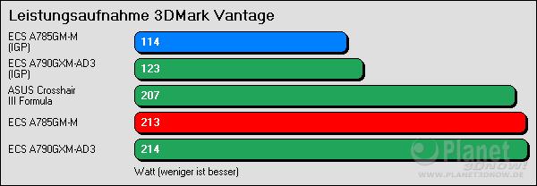 Leistungsaufnahme 3DMark Vantage