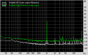 RightMark Audio Analyzer - Dynamic range