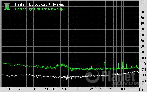 RightMark Audio Analyzer - Noise level