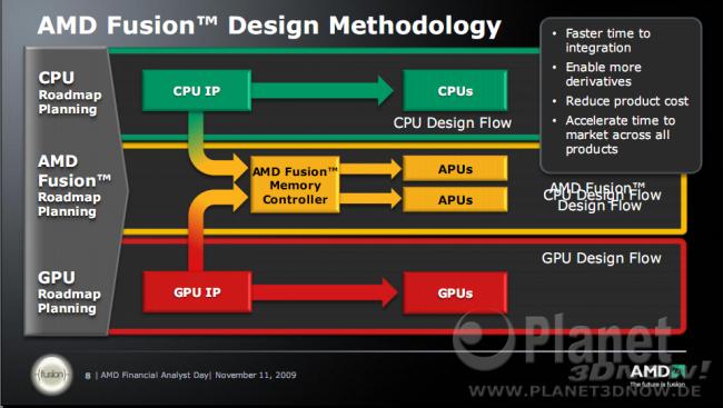 AMD Financial Analyst Day 2009 - Chekib Akrout