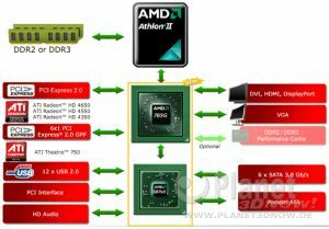 Chipsatzdiagramm AMD 785G