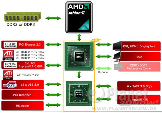 Chipsatzdiagramm AMD 785G