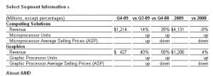 AMD Quartalszahlen (Q4/09)