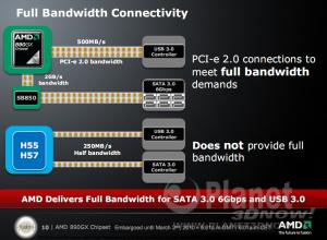 AMD 890GX Chipsatz