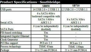 AMD 8er Chipset