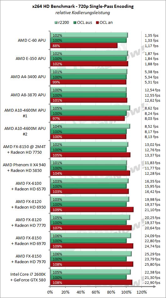 x264 mit OpenCL-Beschleunigung - Diagramme