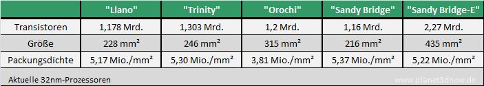 Vergleich aktueller 32nm-Prozessoren