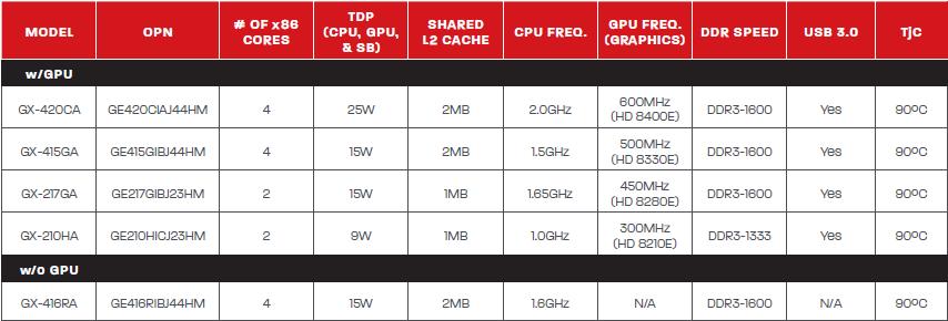 AMD G-Serie SOCs mit x86-Kernen - Modelle