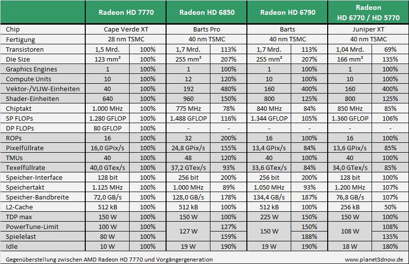 Gegenüberstellung zwischen AMD Radeon HD 7700 und Vorgängergeneration
