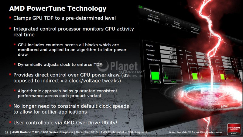 AMD PowerTune Technology
