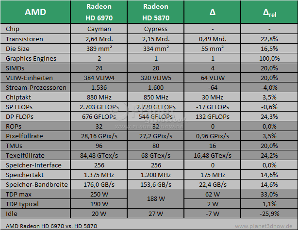 AMD Radeon HD 6970 vs. HD 5870