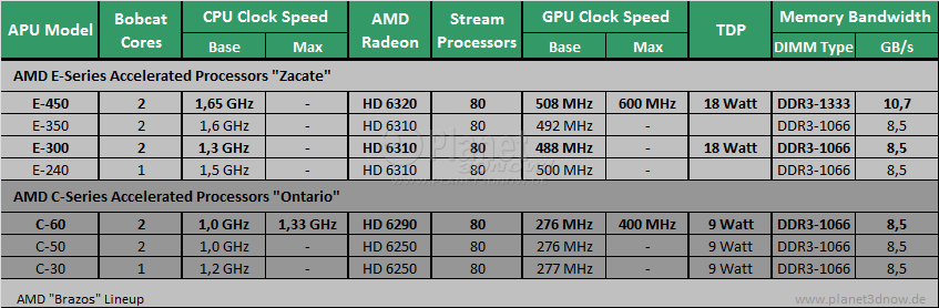 AMD Brazos Refresh