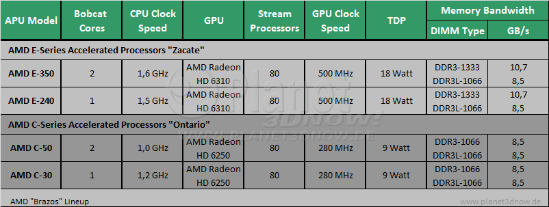 AMD Ontario & Zacate APUs