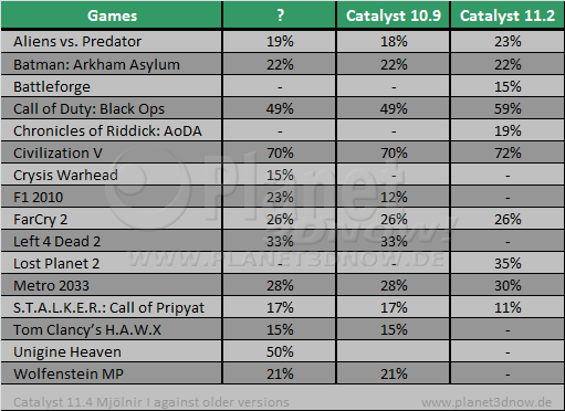 AMD Catalyst 11.4 Preview vs. older drivers