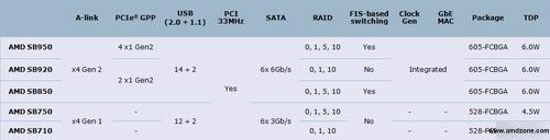 AMD 9er Chipsets