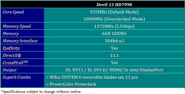 PowerColor Devil13 HD7990 - Tabellenübersicht