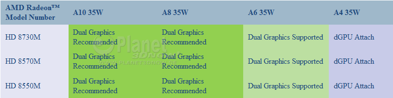Dual-Graphics-Kombinationen bei AMDs