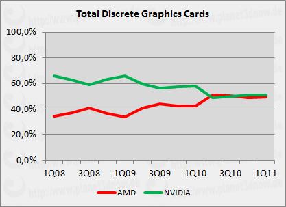 Diskreter Grafikkarten-Markt 1Q08 bis 1Q11