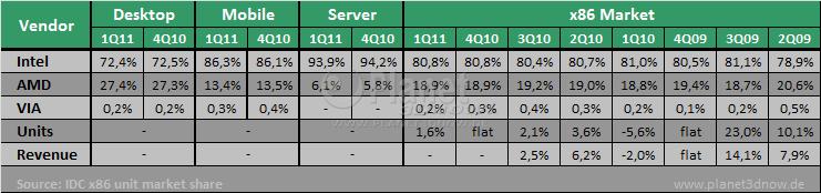IDC x86-Prozessormarkt 1Q11