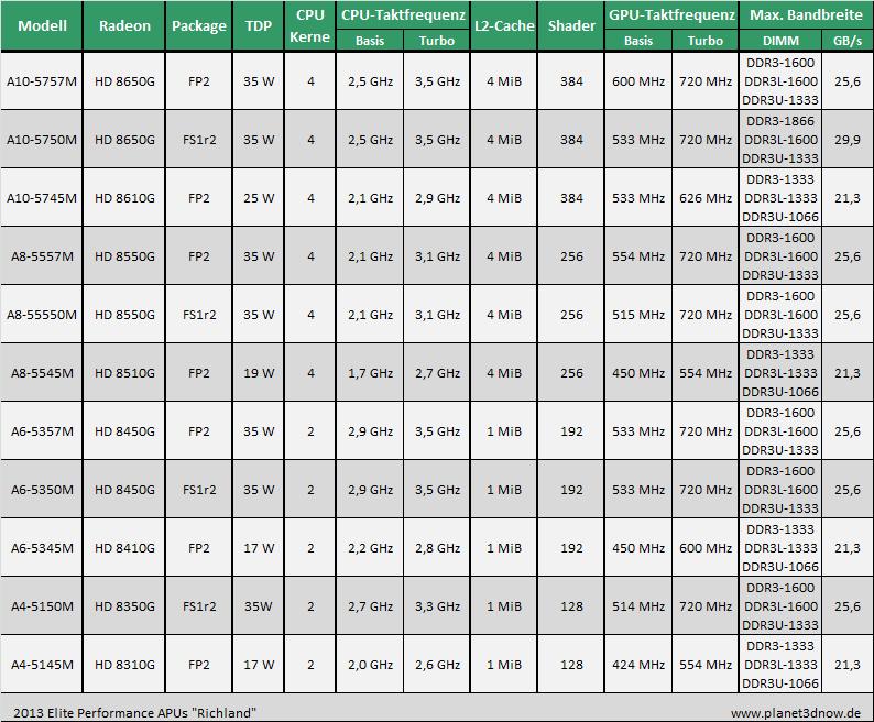 AMDs mobile APUs 2013 - Temash/Kabini/Richland