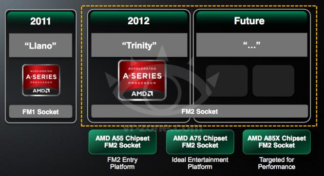 APU-Kompatibilität Sockel FM2