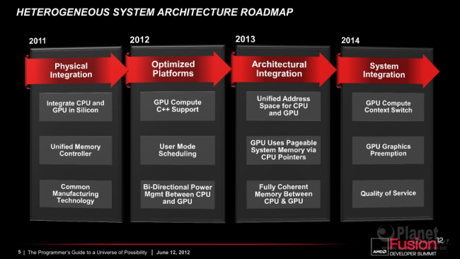 AFDS 2012: Heterogeneous System Architecture