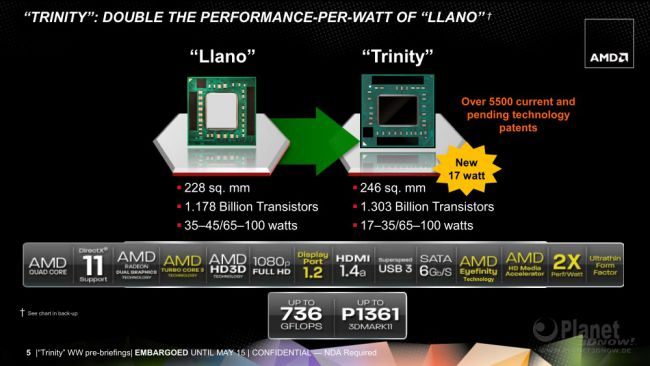 Trinity - Überblick