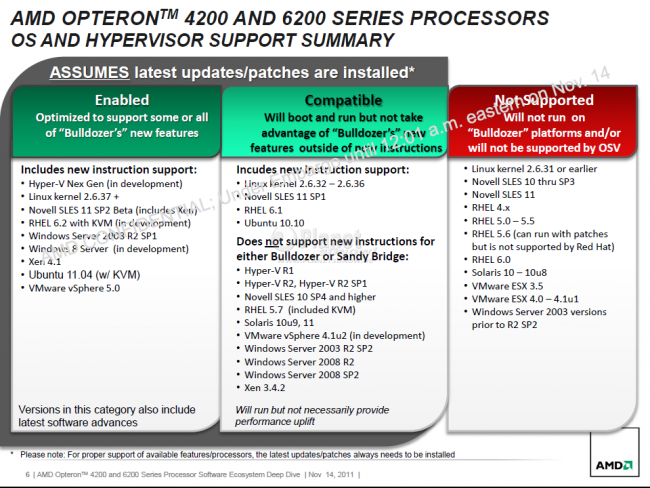 AMD Opteron 6200 & 4200 Software Ecosystem - Deep Dive